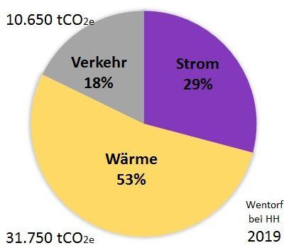 Emissionen durch Verkehr, Strom und Wärme