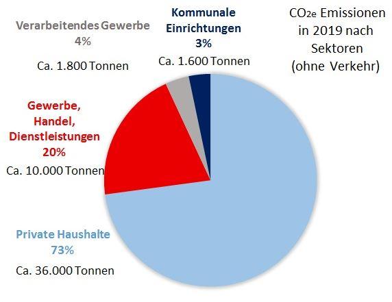 Emissionen nach Verbrauchssektoren