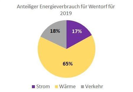 Energieverbrauch unterteilt nach Strom, Wärme und Verkehr