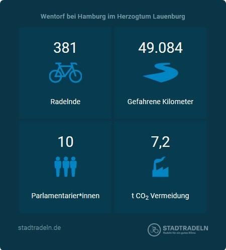 Ergebnis_Stadtradeln_2021